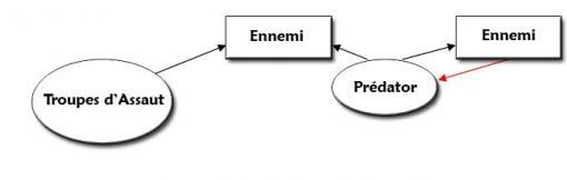 Schéma d'attaque en bouclier pour le Prédator (Warhammer 40.000)