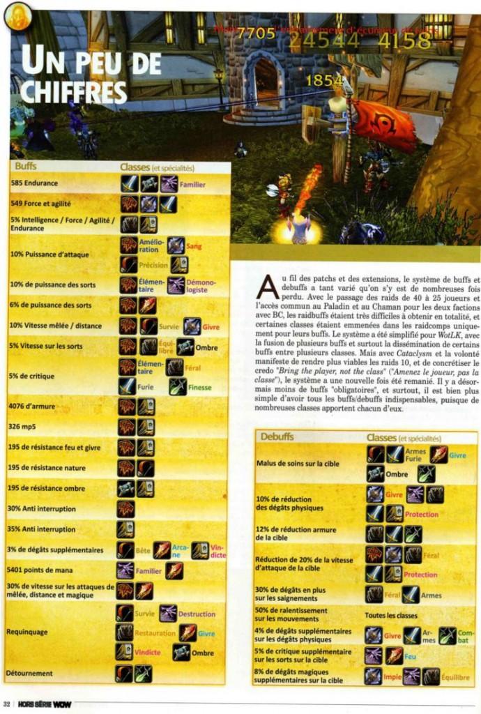 Page du Hors Série Cataclysm de Canard PC / Millenium. Exemple sur les guildes.