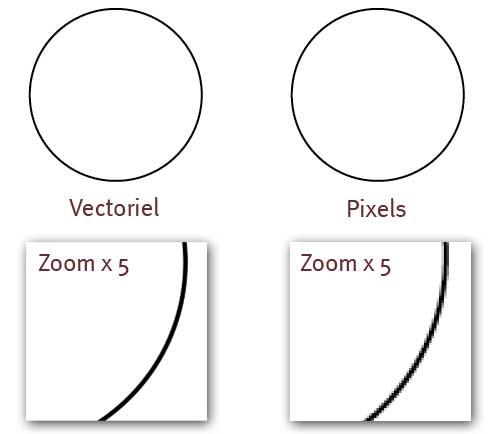 Lorsqu'on zoome sur un dessin vectoriel il n'y a pas de perte de qualité