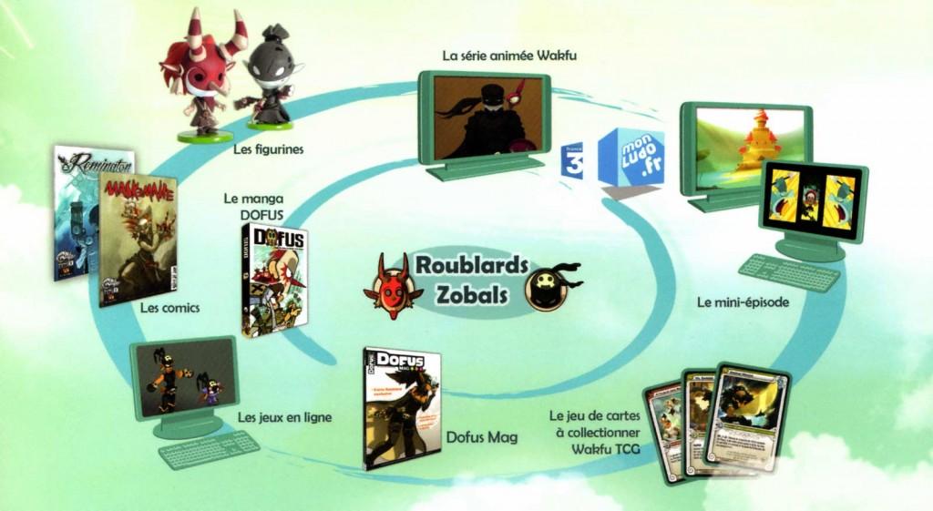 Shéma illustrant le lancement transmédia de deux nouvelles classes (Zobal et Roublard) du jeu Dofus.