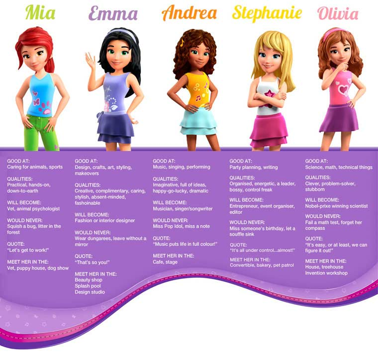 Lego Friends fiches personnages