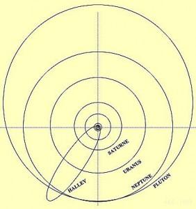 Comète de Halley - trajectoire