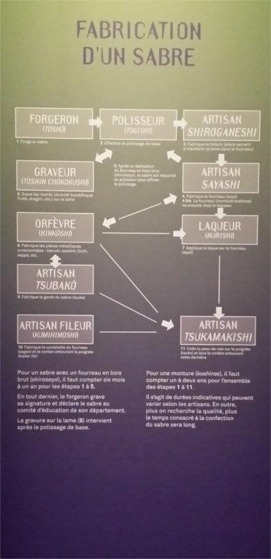 Panneau expliquant les différentes étapes de fabrication d'un sabre