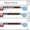 Mytik Tak - statistiques d'attaques