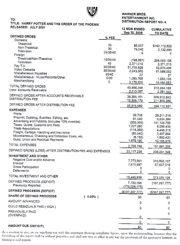 Revenue du film Harry Potter et l'ordre du Phénix sur http://www.deadline.com/2010/07/studio-shame-even-harry-potter-pic-loses-money-because-of-warner-bros-phony-baloney-accounting/